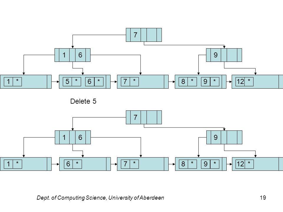 Dept. of Computing Science, University of Aberdeen19 7 1* 169 56* * 7*89* * 12* Delete 5 7 1* 169 6 * 7*89* * 12*