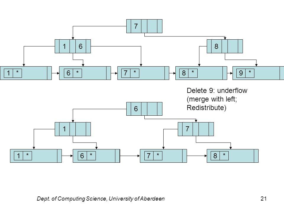 Dept. of Computing Science, University of Aberdeen21 7 1* 168 6 * 7*8*9* 6 1* 17 6*7* 8* Delete 9: underflow (merge with left; Redistribute)