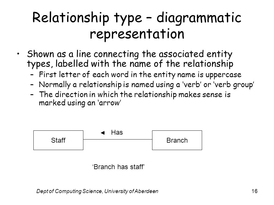 Dept of Computing Science, University of Aberdeen16 Relationship type – diagrammatic representation Shown as a line connecting the associated entity types, labelled with the name of the relationship –First letter of each word in the entity name is uppercase –Normally a relationship is named using a verb or verb group –The direction in which the relationship makes sense is marked using an arrow StaffBranch Has Branch has staff