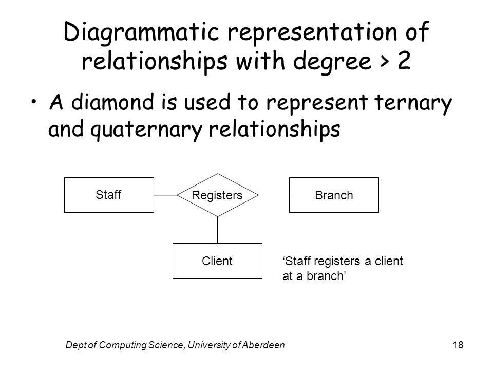 Dept of Computing Science, University of Aberdeen18 Diagrammatic representation of relationships with degree > 2 A diamond is used to represent ternary and quaternary relationships Staff Branch Client Registers Staff registers a client at a branch