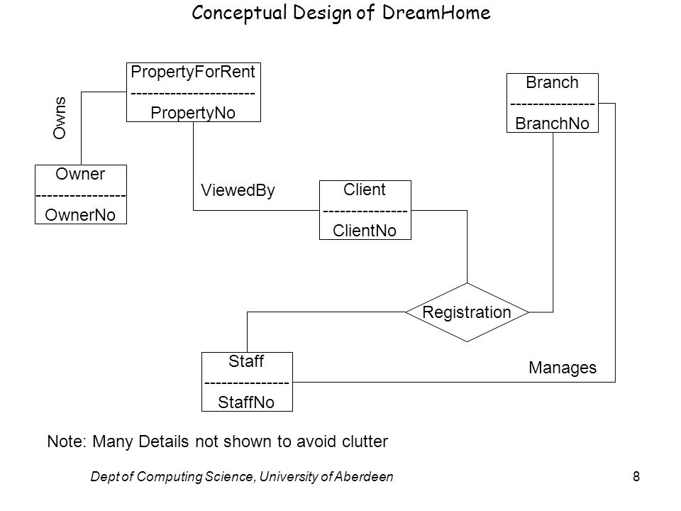 Dept of Computing Science, University of Aberdeen8 PropertyForRent ---------------------- PropertyNo Owner ---------------- OwnerNo Client --------------- ClientNo Branch --------------- BranchNo Staff --------------- StaffNo Conceptual Design of DreamHome Registration Owns ViewedBy Manages Note: Many Details not shown to avoid clutter