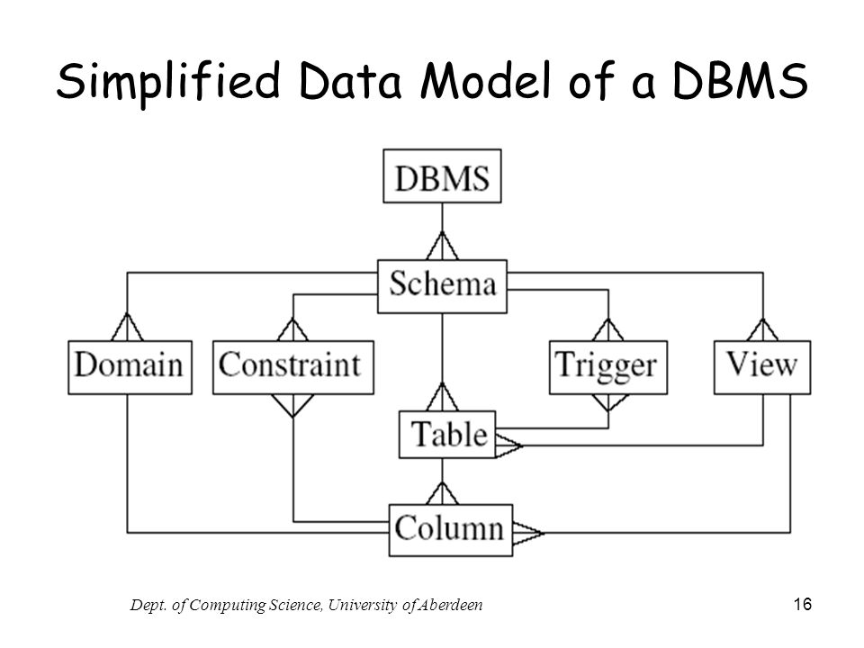 Dept. of Computing Science, University of Aberdeen 16 Simplified Data Model of a DBMS