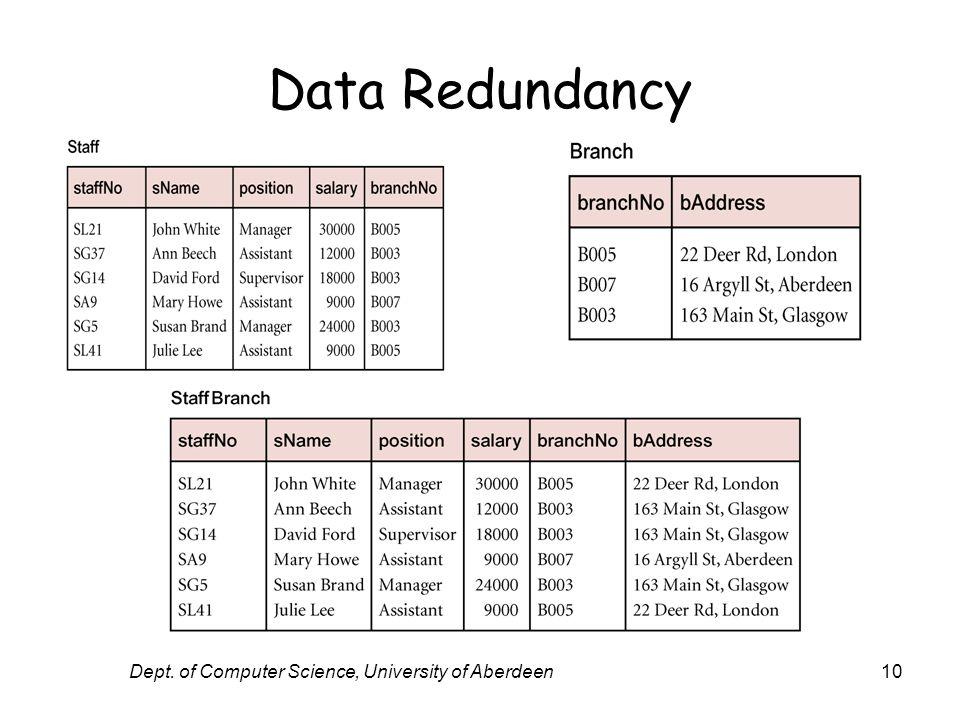 Dept. of Computer Science, University of Aberdeen10 Data Redundancy