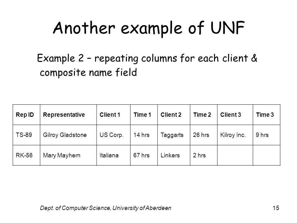 Dept. of Computer Science, University of Aberdeen15 Another example of UNF Rep IDRepresentativeClient 1Time 1Client 2Time 2Client 3Time 3 TS-89Gilroy