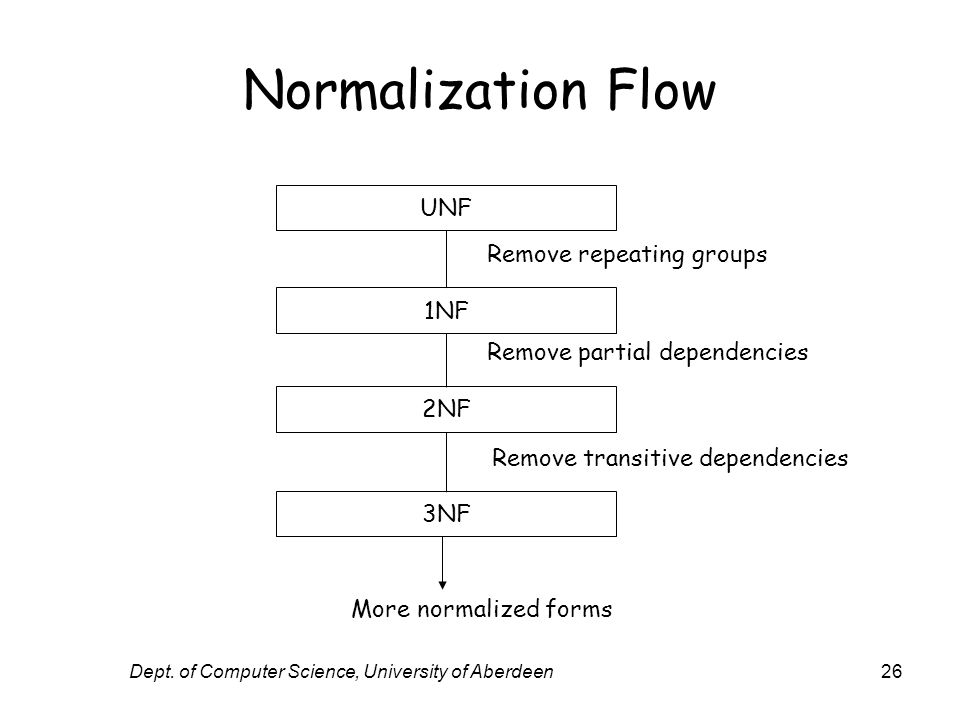 Dept. of Computer Science, University of Aberdeen26 Normalization Flow UNF 1NF 2NF 3NF Remove repeating groups Remove partial dependencies Remove tran