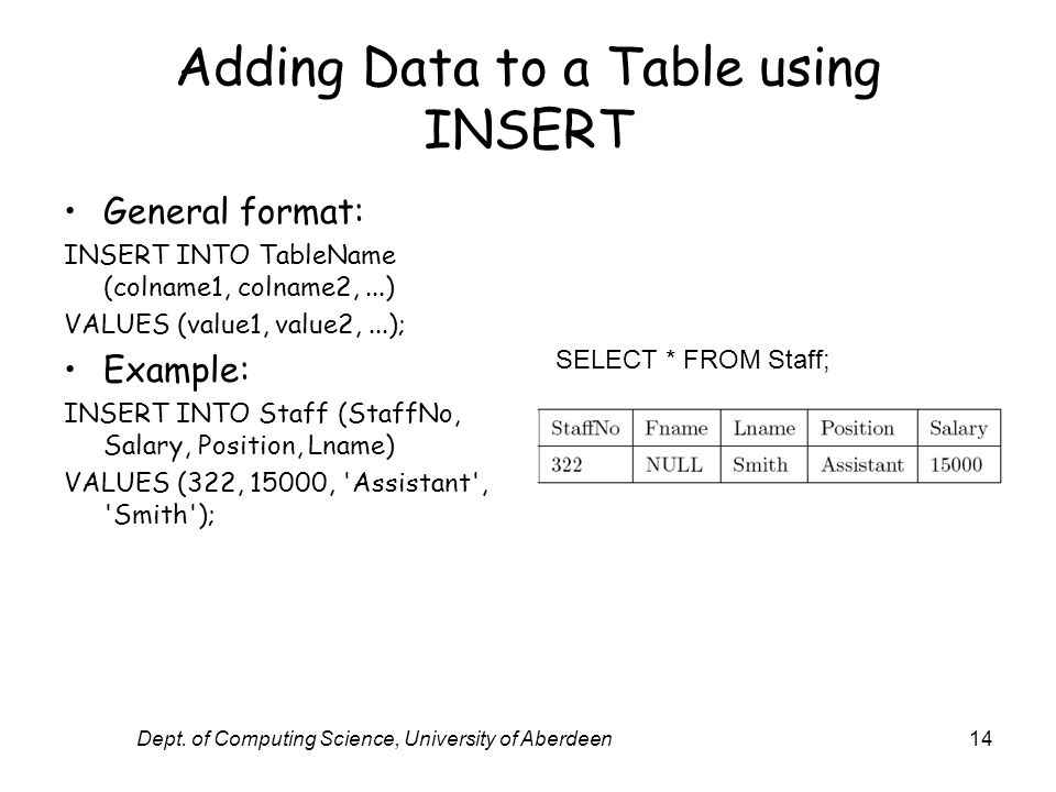 Dept. of Computing Science, University of Aberdeen14 Adding Data to a Table using INSERT General format: INSERT INTO TableName (colname1, colname2,...