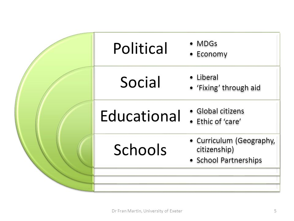 Political Social Educational Schools MDGs Economy Liberal Fixing through aid Global citizens Ethic of care Curriculum (Geography, citizenship) School