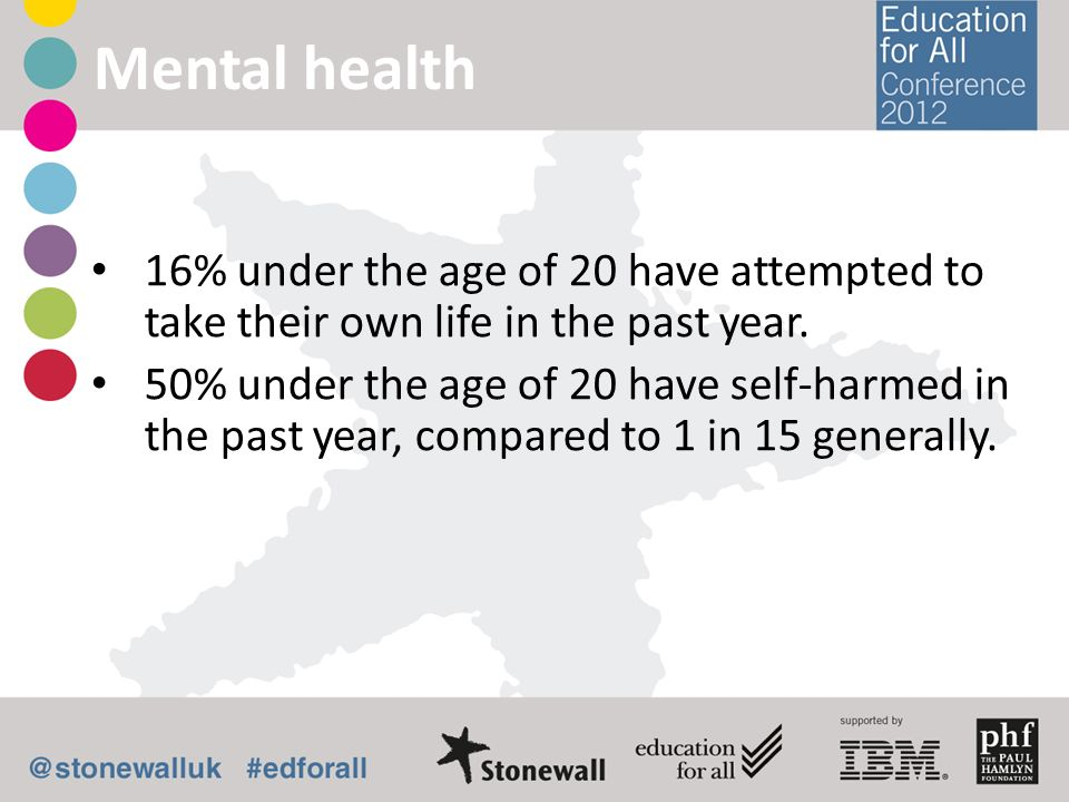 16% under the age of 20 have attempted to take their own life in the past year. 50% under the age of 20 have self-harmed in the past year, compared to