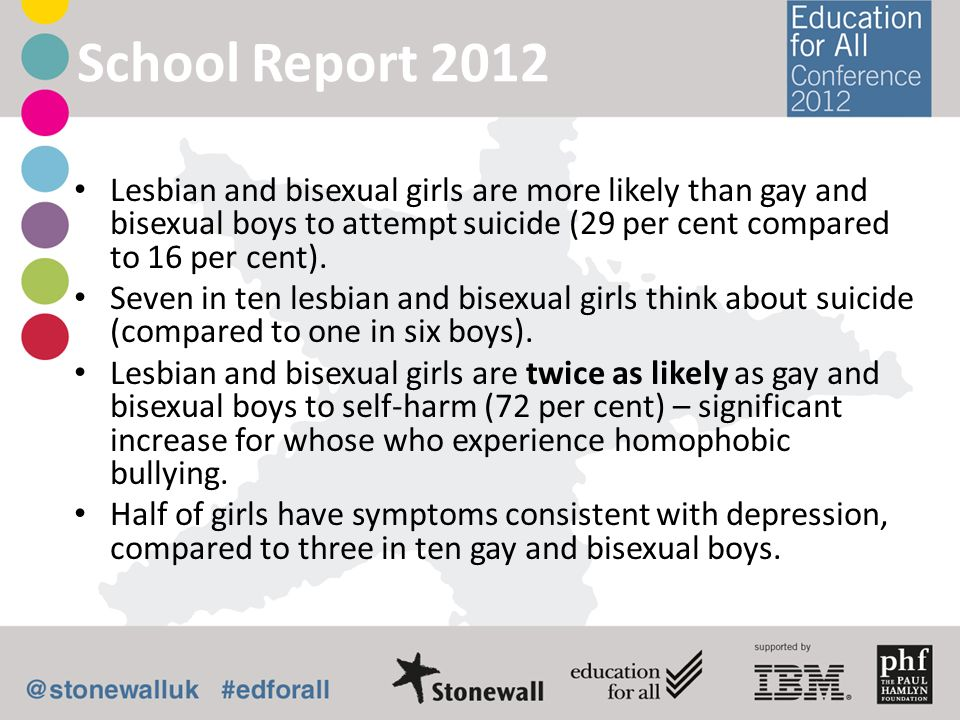 School Report 2012 Lesbian and bisexual girls are more likely than gay and bisexual boys to attempt suicide (29 per cent compared to 16 per cent). Sev