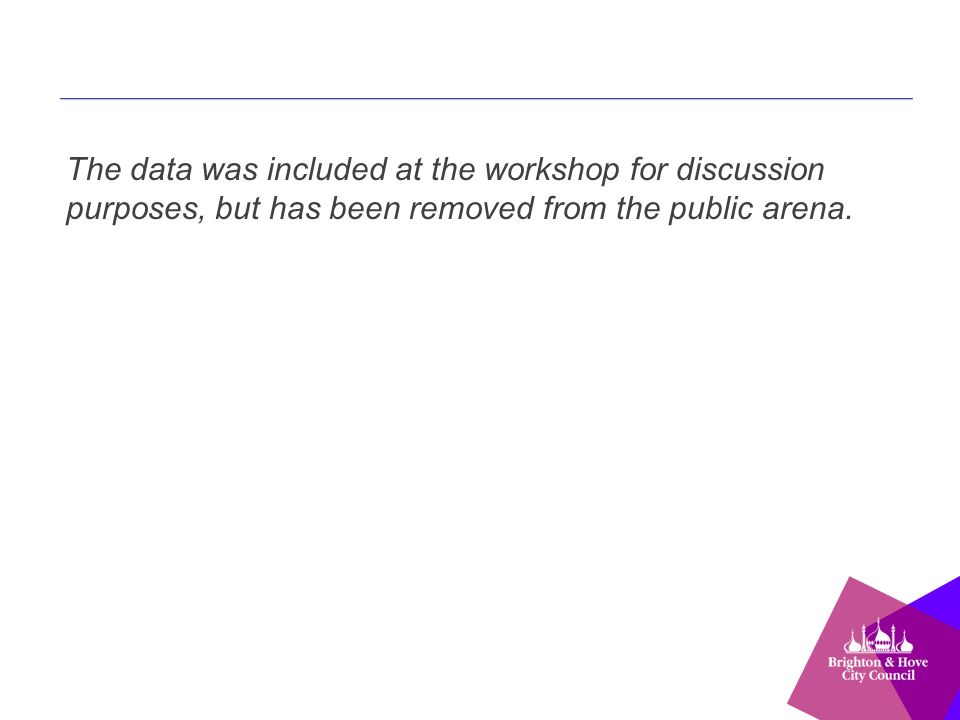 The data was included at the workshop for discussion purposes, but has been removed from the public arena.