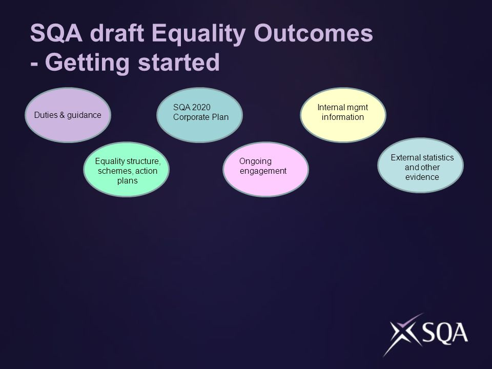 SQA draft Equality Outcomes - Getting started Duties & guidance Equality structure, schemes, action plans SQA 2020 Corporate Plan Ongoing engagement Internal mgmt information External statistics and other evidence
