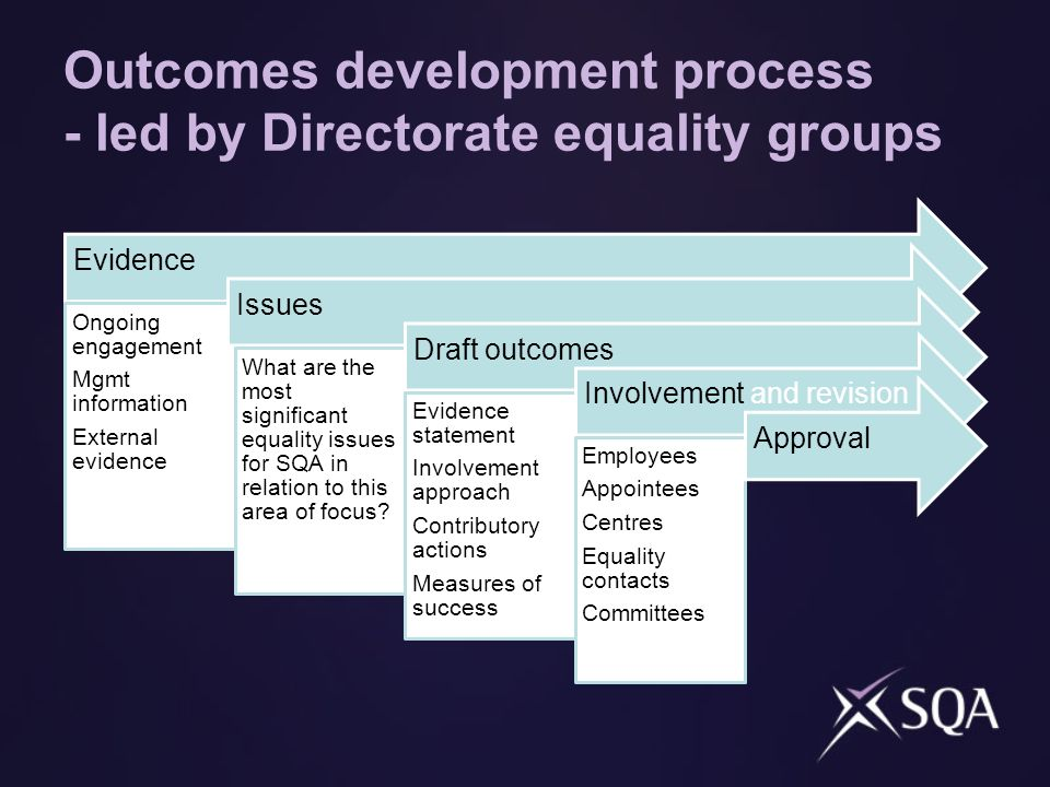 Outcomes development process - led by Directorate equality groups Evidence Ongoing engagement Mgmt information External evidence Issues What are the most significant equality issues for SQA in relation to this area of focus.