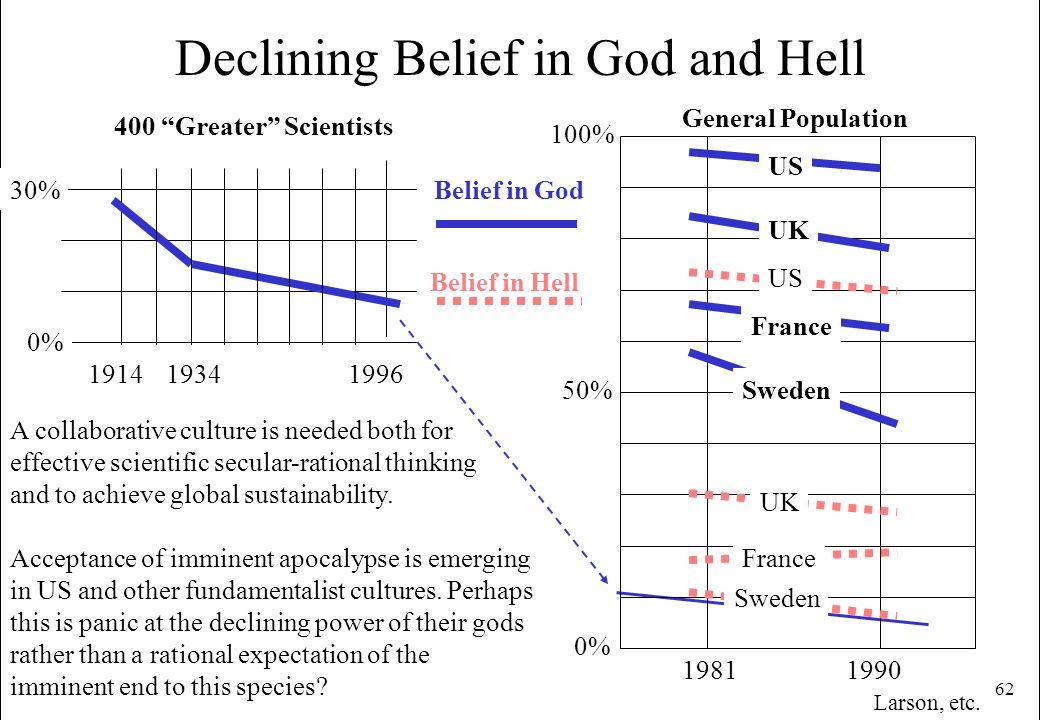 62 100% Declining Belief in God and Hell 19811990 Belief in Hell Belief in God US UK France Sweden France UK US 0% A collaborative culture is needed b