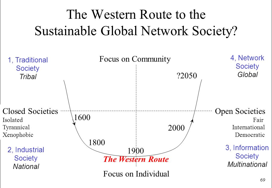 69 The Western Route to the Sustainable Global Network Society? Focus on Community Focus on Individual Closed Societies Isolated Tyrannical Xenophobic