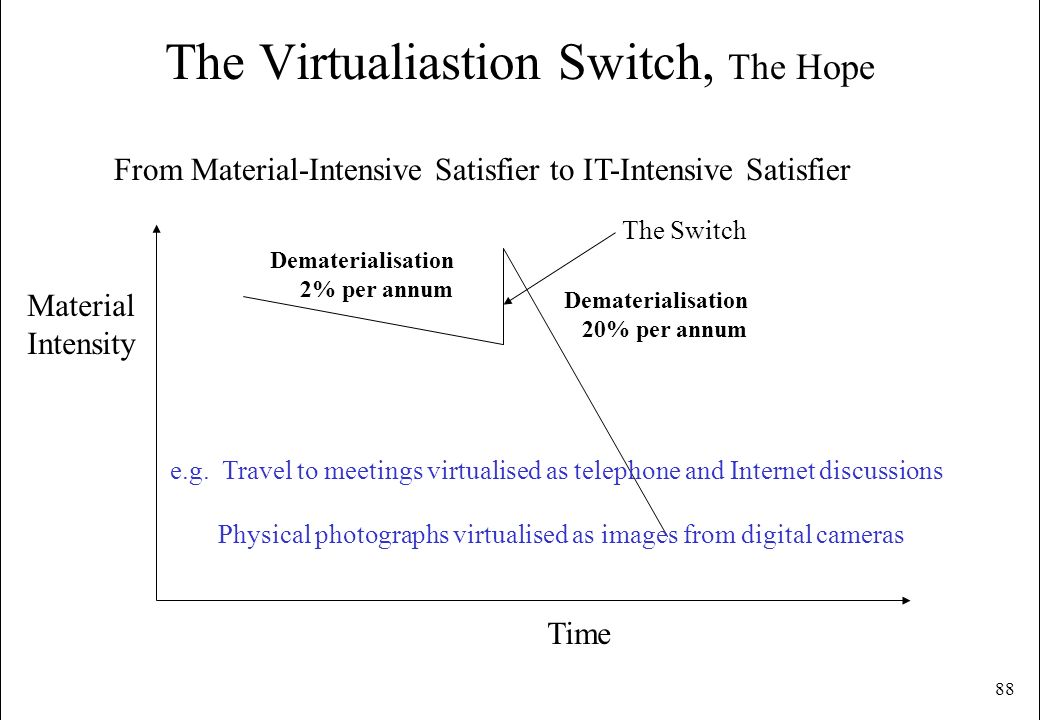88 The Virtualiastion Switch, The Hope From Material-Intensive Satisfier to IT-Intensive Satisfier Material Intensity Time Dematerialisation 2% per an