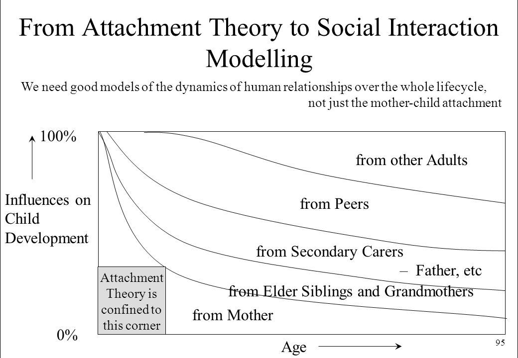 95 From Attachment Theory to Social Interaction Modelling from Mother from Elder Siblings and Grandmothers from Secondary Carers – Father, etc from Pe