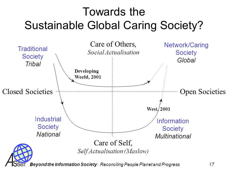 Beyond the Information Society: Reconciling People Planet and Progress 17 Towards the Sustainable Global Caring Society? Care of Others, Social Actual