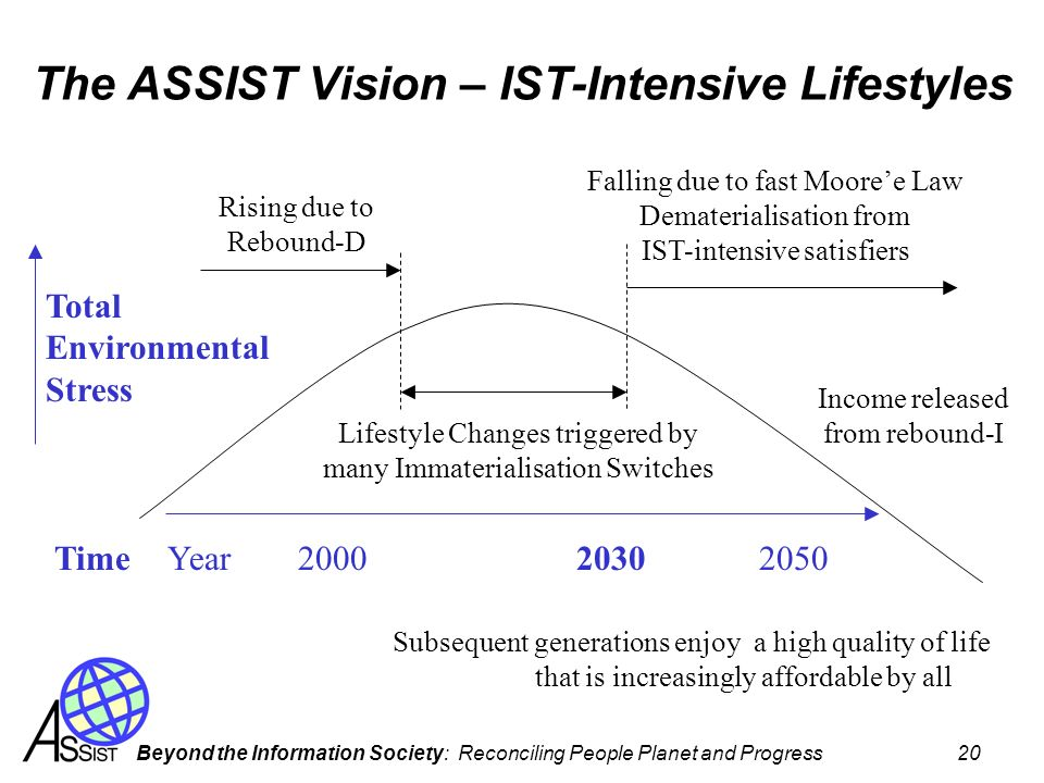 Beyond the Information Society: Reconciling People Planet and Progress 20 The ASSIST Vision – IST-Intensive Lifestyles Total Environmental Stress Rising due to Rebound-D Lifestyle Changes triggered by many Immaterialisation Switches Falling due to fast Mooree Law Dematerialisation from IST-intensive satisfiers Year20002050Time2030 Subsequent generations enjoy a high quality of life that is increasingly affordable by all Income released from rebound-I