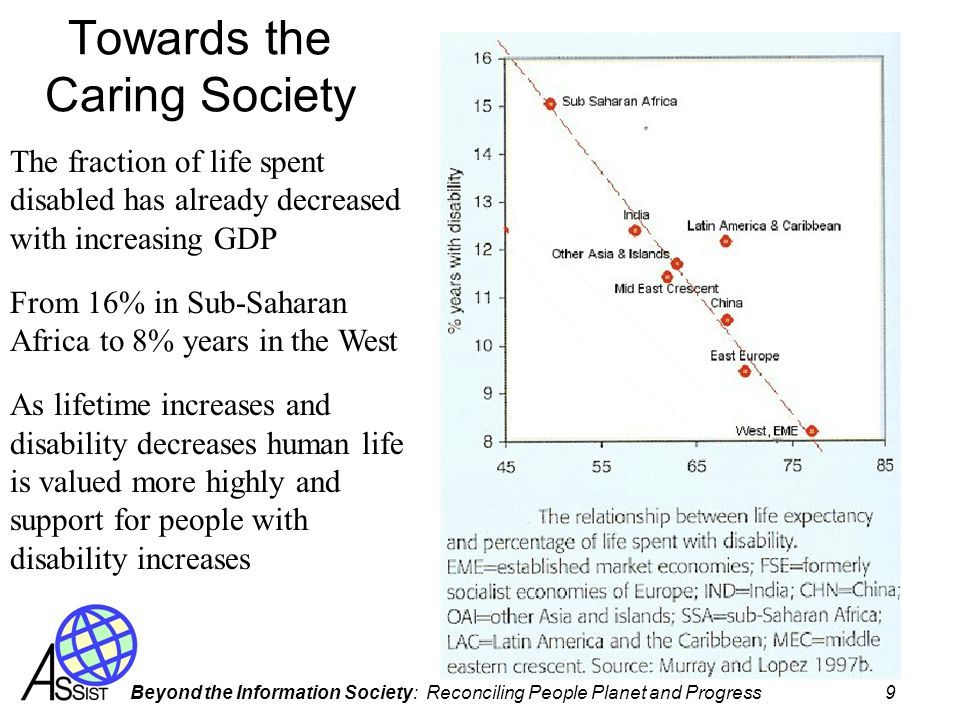 Beyond the Information Society: Reconciling People Planet and Progress 9 Towards the Caring Society The fraction of life spent disabled has already decreased with increasing GDP From 16% in Sub-Saharan Africa to 8% years in the West As lifetime increases and disability decreases human life is valued more highly and support for people with disability increases