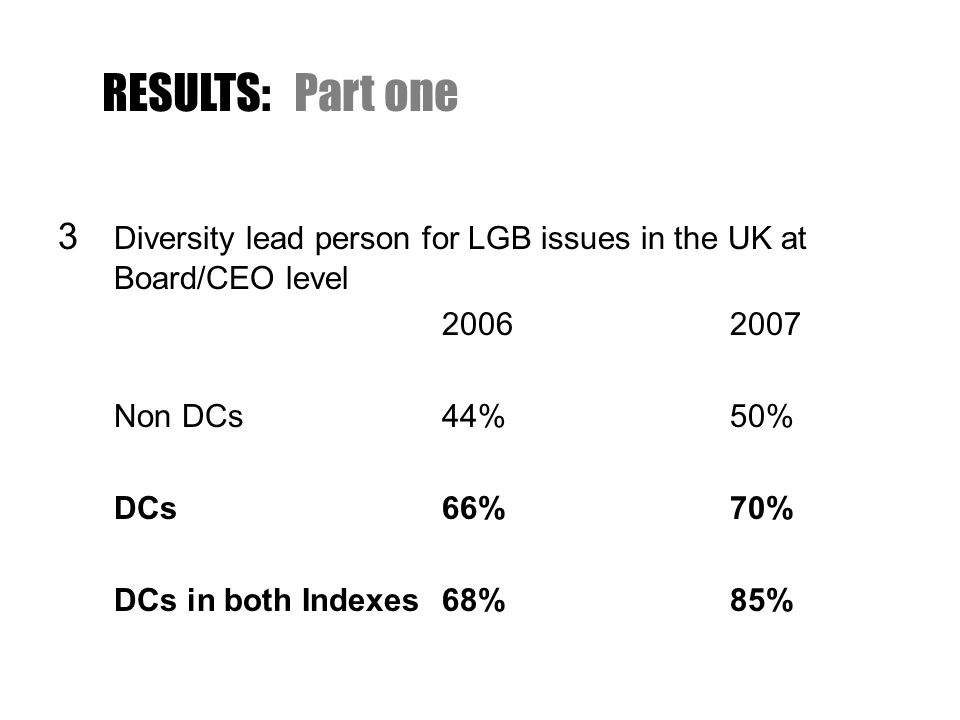 3 Diversity lead person for LGB issues in the UK at Board/CEO level 20062007 Non DCs44%50% DCs66%70% DCs in both Indexes68%85% RESULTS:Part one