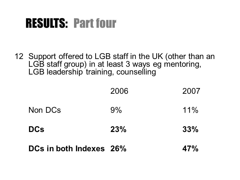 12Support offered to LGB staff in the UK (other than an LGB staff group) in at least 3 ways eg mentoring, LGB leadership training, counselling 20062007 Non DCs9% 11% DCs23% 33% DCs in both Indexes26% 47% RESULTS:Part four