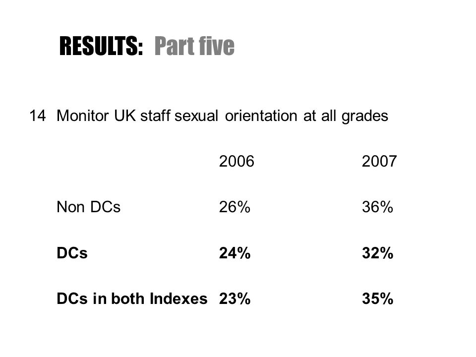 14Monitor UK staff sexual orientation at all grades 20062007 Non DCs26%36% DCs24%32% DCs in both Indexes23%35% RESULTS:Part five