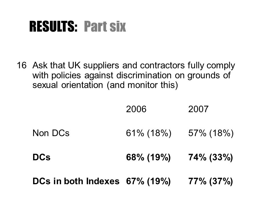 16Ask that UK suppliers and contractors fully comply with policies against discrimination on grounds of sexual orientation (and monitor this) 2006 2007 Non DCs61% (18%) 57% (18%) DCs68% (19%) 74% (33%) DCs in both Indexes67% (19%) 77% (37%) RESULTS:Part six