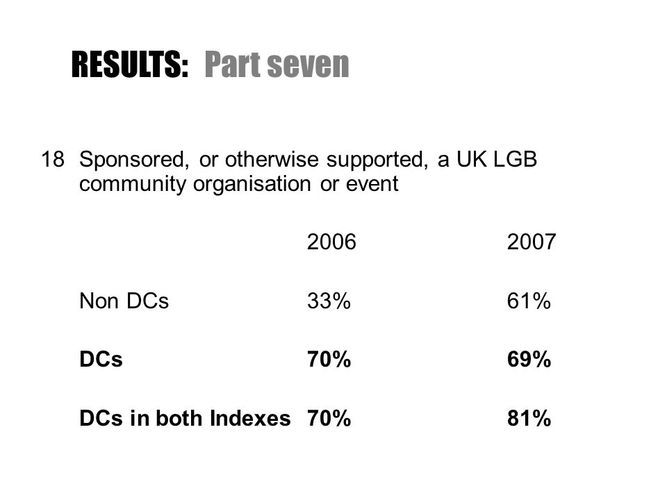 18Sponsored, or otherwise supported, a UK LGB community organisation or event 20062007 Non DCs33%61% DCs70%69% DCs in both Indexes70%81% RESULTS:Part seven