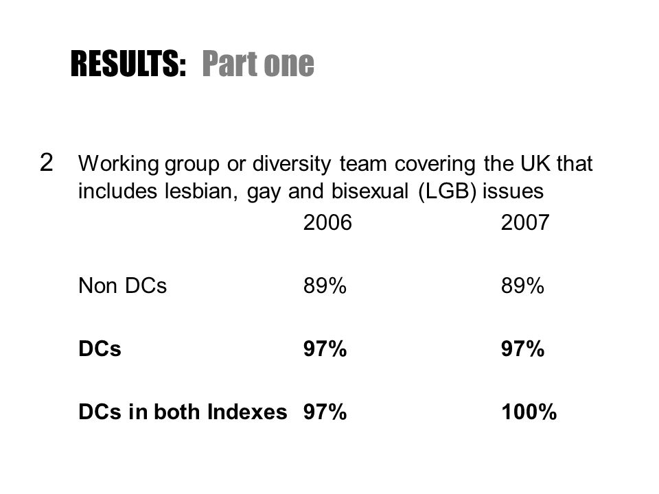 19Openly lesbian, gay or bisexual members on UK board of directors/senior management team 20062007 Non DCs30%36% DCs34%37% DCs in both Indexes36%41% RESULTS:Part eight