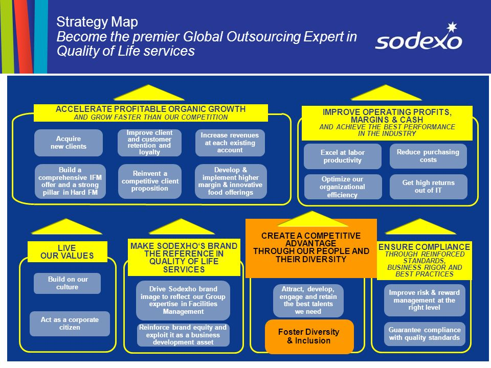 page 7 Strategy Map Become the premier Global Outsourcing Expert in Quality of Life services Increase revenues at each existing account Acquire new clients Build a comprehensive IFM offer and a strong pillar in Hard FM Reinvent a competitive client proposition Develop & implement higher margin & innovative food offerings Excel at labor productivity Reduce purchasing costs Optimize our organizational efficiency Get high returns out of IT Improve risk & reward management at the right level Guarantee compliance with quality standards Attract, develop, engage and retain the best talents we need Foster Diversity & Inclusion CREATE A COMPETITIVE ADVANTAGE THROUGH OUR PEOPLE AND THEIR DIVERSITY LIVE OUR VALUES Act as a corporate citizen Build on our culture Improve client and customer retention and loyalty Reinforce brand equity and exploit it as a business development asset Drive Sodexho brand image to reflect our Group expertise in Facilities Management MAKE SODEXHOS BRAND THE REFERENCE IN QUALITY OF LIFE SERVICES ENSURE COMPLIANCE THROUGH REINFORCED STANDARDS, BUSINESS RIGOR AND BEST PRACTICES IMPROVE OPERATING PROFITS, MARGINS & CASH AND ACHIEVE THE BEST PERFORMANCE IN THE INDUSTRY ACCELERATE PROFITABLE ORGANIC GROWTH AND GROW FASTER THAN OUR COMPETITION