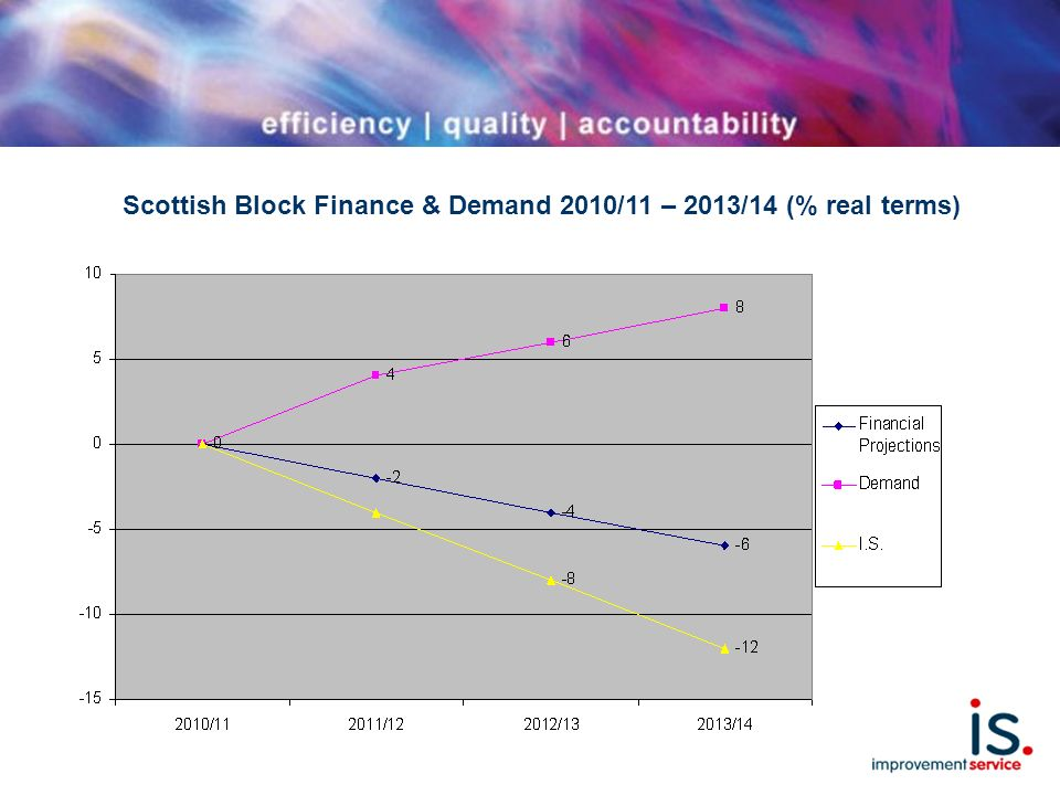 Scottish Block Finance & Demand 2010/11 – 2013/14 (% real terms)