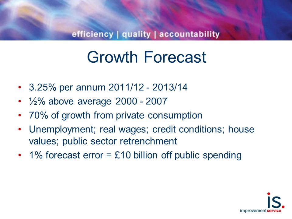 Growth Forecast 3.25% per annum 2011/12 - 2013/14 ½% above average 2000 - 2007 70% of growth from private consumption Unemployment; real wages; credit conditions; house values; public sector retrenchment 1% forecast error = £10 billion off public spending