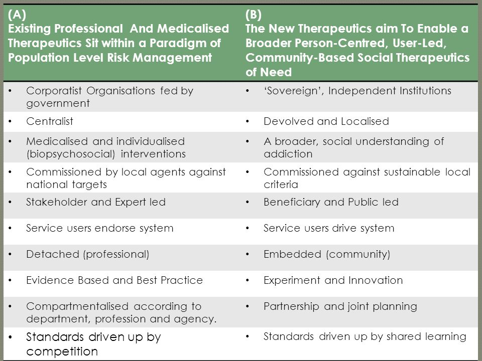 (A) Existing Professional And Medicalised Therapeutics Sit within a Paradigm of Population Level Risk Management (B) The New Therapeutics aim To Enabl