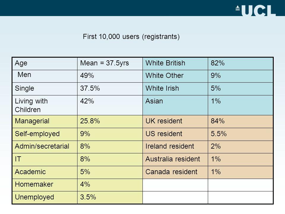 4%Homemaker 3.5%Unemployed 1%Canada resident5%Academic 1%Australia resident8%IT 2%Ireland resident8%Admin/secretarial 5.5%US resident9%Self-employed 84%UK resident25.8%Managerial 1%Asian42%Living with Children 5%White Irish37.5%Single 9%White Other49% Men 82%White BritishMean = 37.5yrsAge First 10,000 users (registrants)