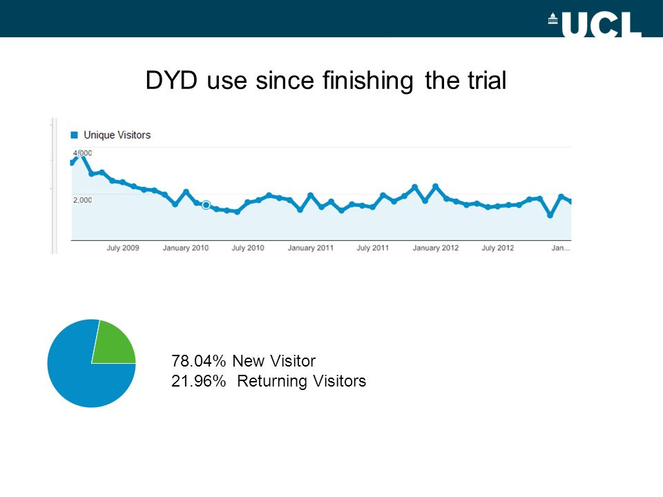 DYD use since finishing the trial 78.04% New Visitor 21.96% Returning Visitors