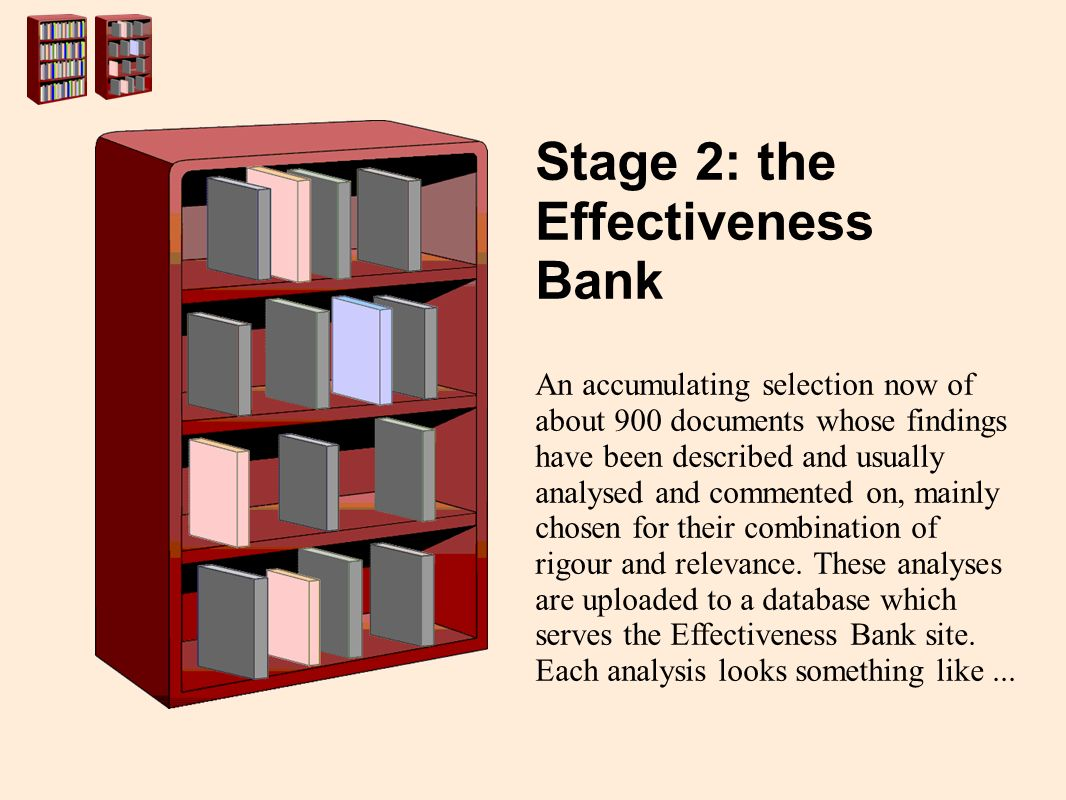 Stage 2: the Effectiveness Bank An accumulating selection now of about 900 documents whose findings have been described and usually analysed and commented on, mainly chosen for their combination of rigour and relevance.