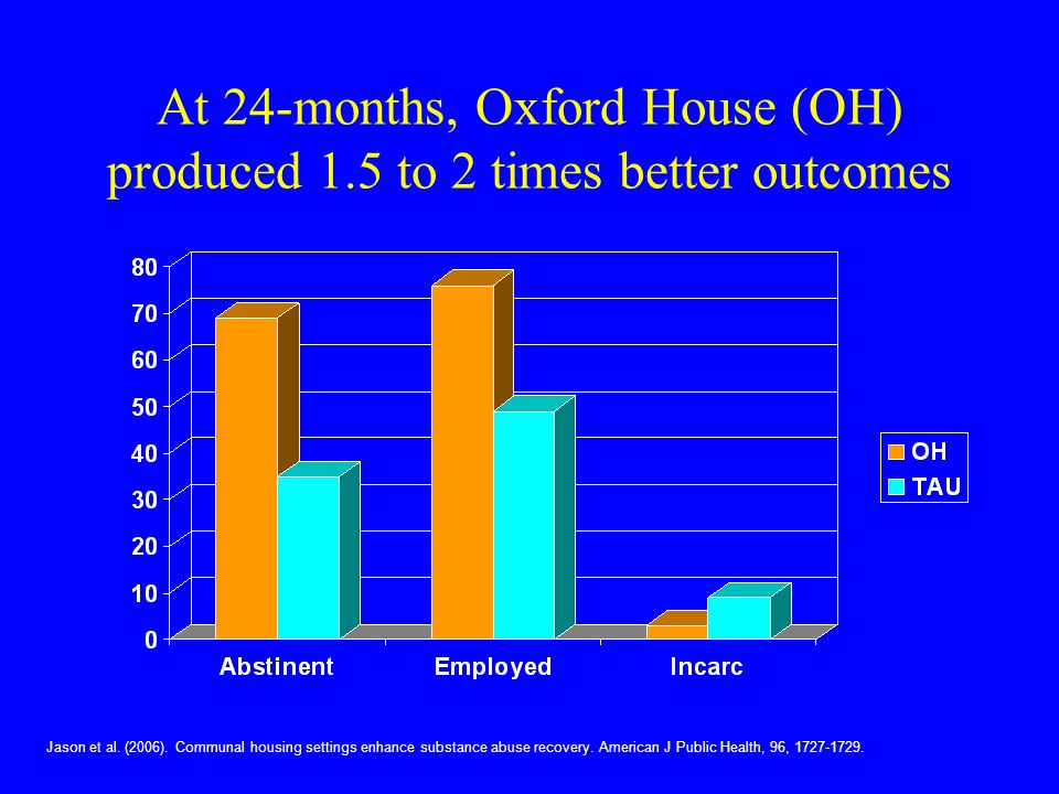 At 24-months, Oxford House (OH) produced 1.5 to 2 times better outcomes Jason et al.