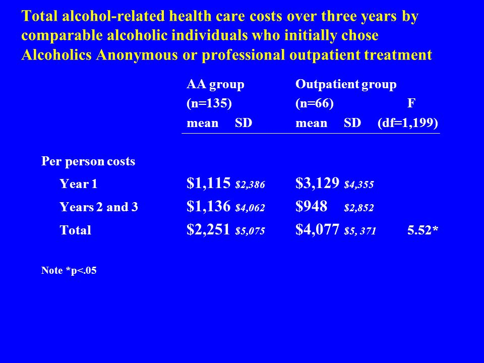Total alcohol-related health care costs over three years by comparable alcoholic individuals who initially chose Alcoholics Anonymous or professional outpatient treatment AA groupOutpatient group (n=135)(n=66)F meanSDmeanSD (df=1,199) Per person costs Year 1 $1,115 $2,386 $3,129 $4,355 Years 2 and 3 $1,136 $4,062 $948 $2,852 Total $2,251 $5,075 $4,077 $5, * Note *p<.05