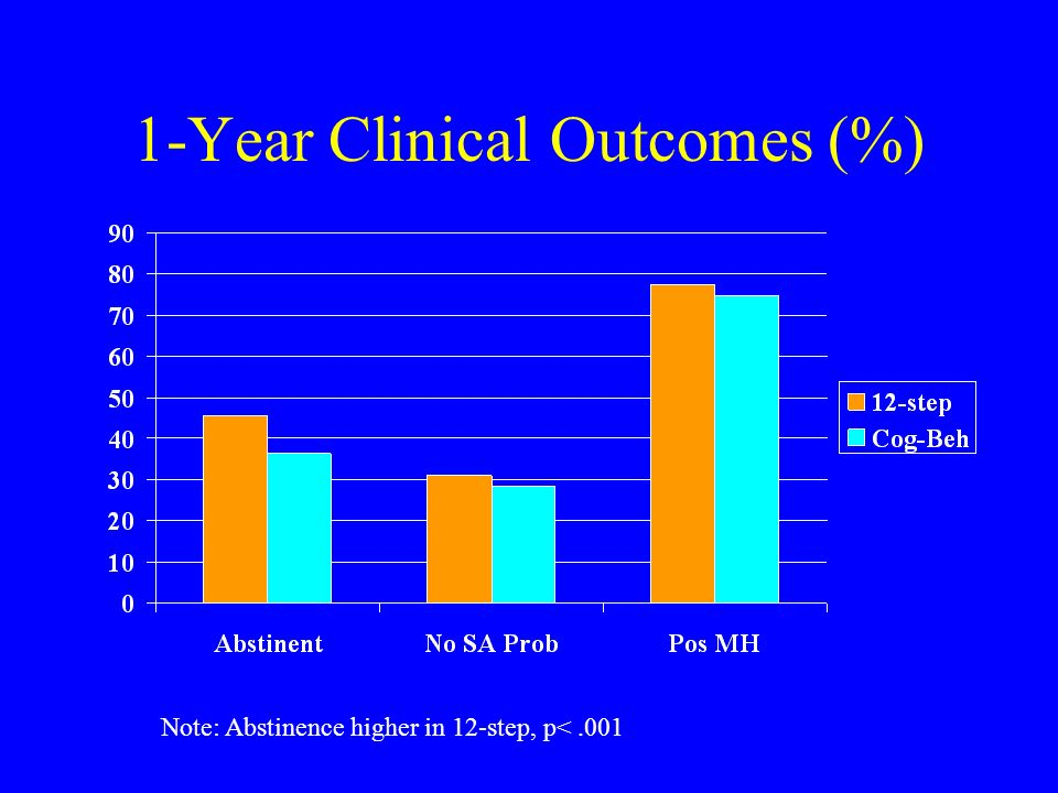 1-Year Clinical Outcomes (%) Note: Abstinence higher in 12-step, p<.001