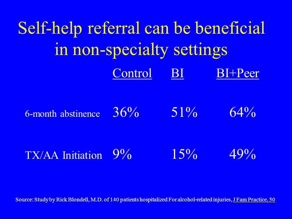 Self-help referral can be beneficial in non-specialty settings ControlBI BI+Peer 6-month abstinence 36%51%64% TX/AA Initiation 9%15%49% Source: Study by Rick Blondell, M.D.