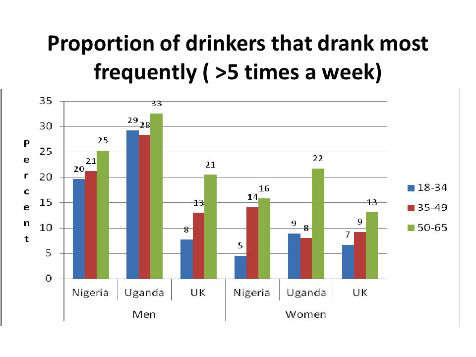 Proportion of drinkers that drank most frequently ( >5 times a week)