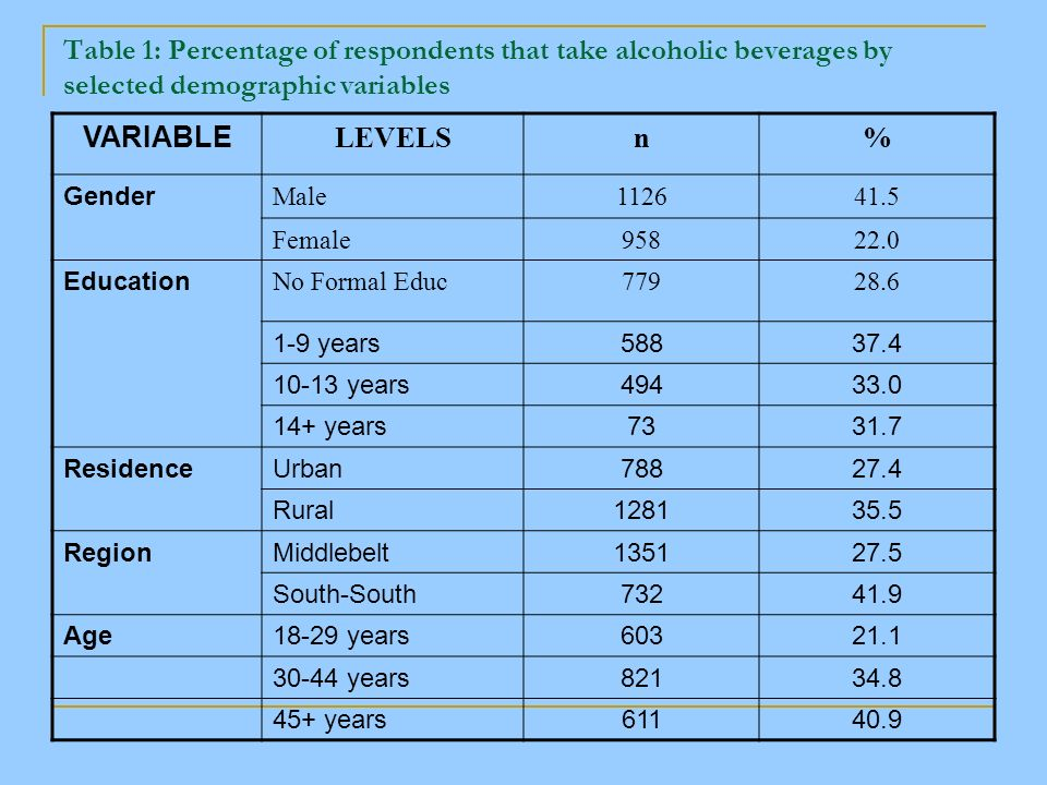 Table 1: Percentage of respondents that take alcoholic beverages by selected demographic variables VARIABLE LEVELSn% Gender Male112641.5 Female95822.0 Education No Formal Educ77928.6 1-9 years58837.4 10-13 years49433.0 14+ years7331.7 ResidenceUrban78827.4 Rural128135.5 RegionMiddlebelt135127.5 South-South73241.9 Age18-29 years60321.1 30-44 years82134.8 45+ years61140.9