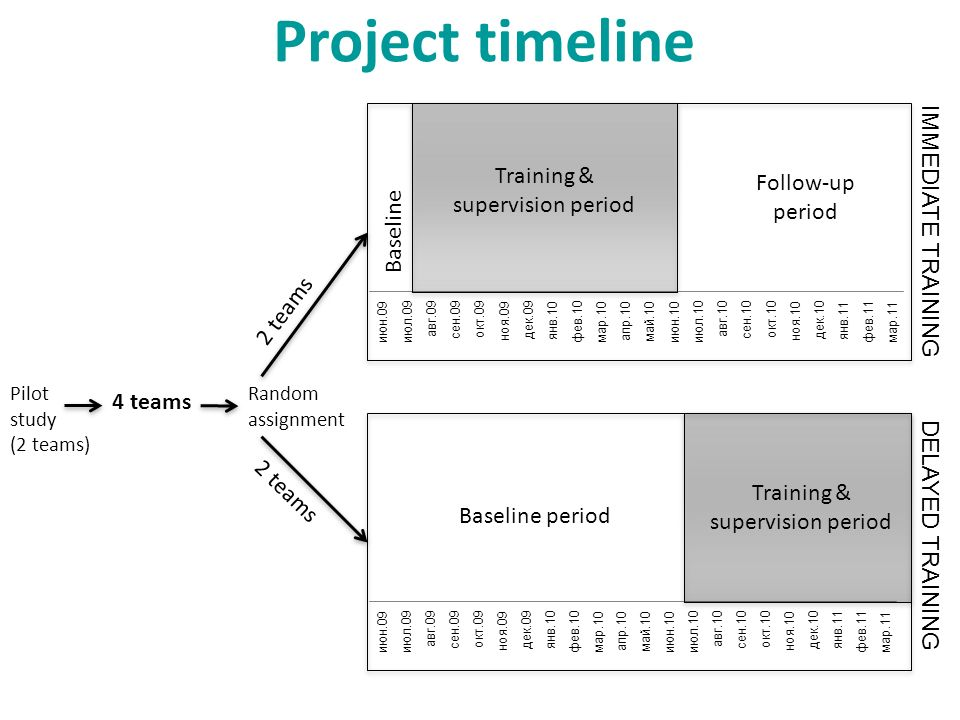 Project timeline 4 teams 2 teams Random assignment Training & supervision period Baseline period Follow-up period Baseline Pilot study (2 teams) IMMED