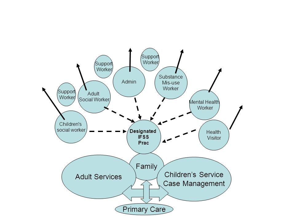 Family Children's social worker Adult Social Worker Admin Substance Mis-use Worker Mental Health Worker Childrens Service Case Management Adult Servic