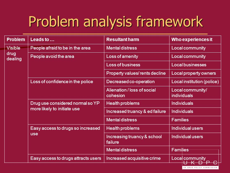Problem analysis framework ProblemLeads to …Resultant harmWho experiences it Visible drug dealing People afraid to be in the areaMental distressLocal community People avoid the area Loss of amenityLocal community Loss of businessLocal businesses Property values/ rents declineLocal property owners Loss of confidence in the police Decreased co-operationLocal institution (police) Alienation / loss of social cohesion Local community/ individuals Drug use considered normal so YP more likely to initiate use Health problemsIndividuals Increased truancy & ed failureIndividuals Mental distressFamilies Easy access to drugs so increased use Health problemsIndividual users Increasing truancy & school failure Individual users Mental distressFamilies Easy access to drugs attracts usersIncreased acquisitive crimeLocal community