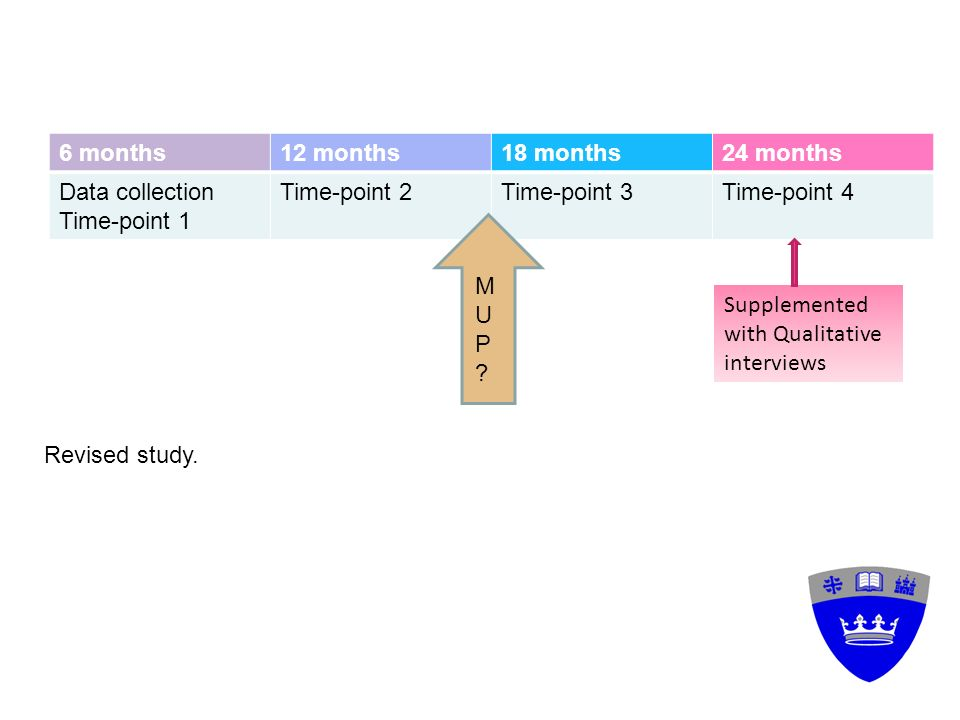 6 months12 months18 months24 months Data collection Time-point 1 Time-point 2Time-point 3Time-point 4 MUPMUP Supplemented with Qualitative interviews Revised study.