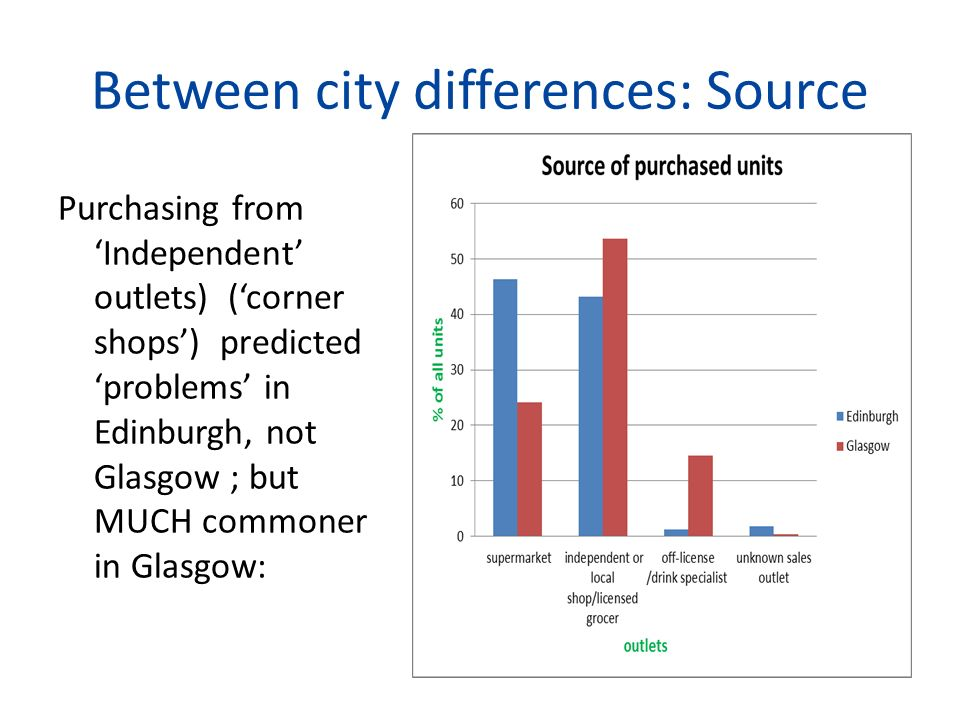 Between city differences: Source Purchasing from Independent outlets) (corner shops) predicted problems in Edinburgh, not Glasgow ; but MUCH commoner in Glasgow: