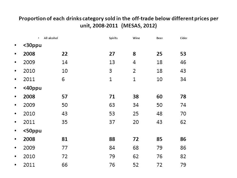 Proportion of each drinks category sold in the off-trade below different prices per unit, 2008-2011 (MESAS, 2012) All alcohol Spirits Wine Beer Cider <30ppu 2008 22 27 8 25 53 2009 14 13 4 18 46 2010 10 3 2 18 43 2011 6 1 1 10 34 <40ppu 2008 57 71 38 60 78 2009 50 63 34 50 74 2010 43 53 25 48 70 2011 35 37 20 43 62 <50ppu 2008 81 88 72 85 86 2009 77 84 68 79 86 2010 72 79 62 76 82 2011 66 76 52 72 79