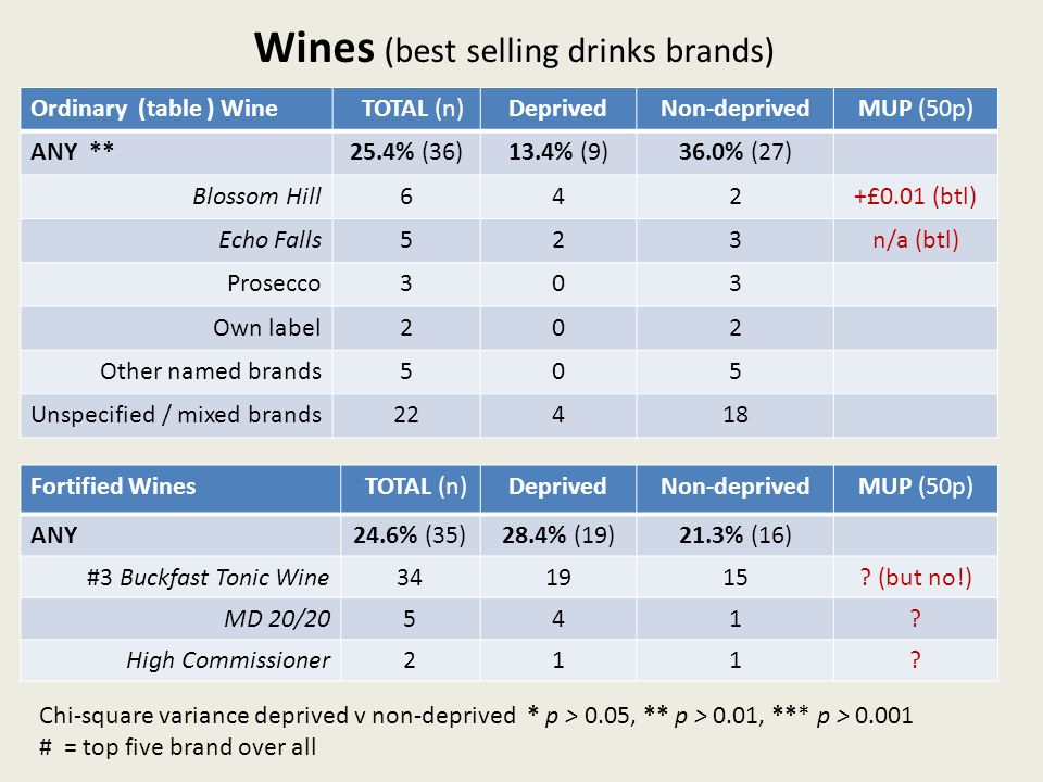 Wines (best selling drinks brands) Ordinary (table ) Wine TOTAL (n)DeprivedNon-deprivedMUP (50p) ANY **25.4% (36)13.4% (9)36.0% (27) Blossom Hill642+£0.01 (btl) Echo Falls523n/a (btl) Prosecco303 Own label202 Other named brands505 Unspecified / mixed brands22418 Fortified Wines TOTAL (n)DeprivedNon-deprivedMUP (50p) ANY24.6% (35)28.4% (19)21.3% (16) #3 Buckfast Tonic Wine341915.
