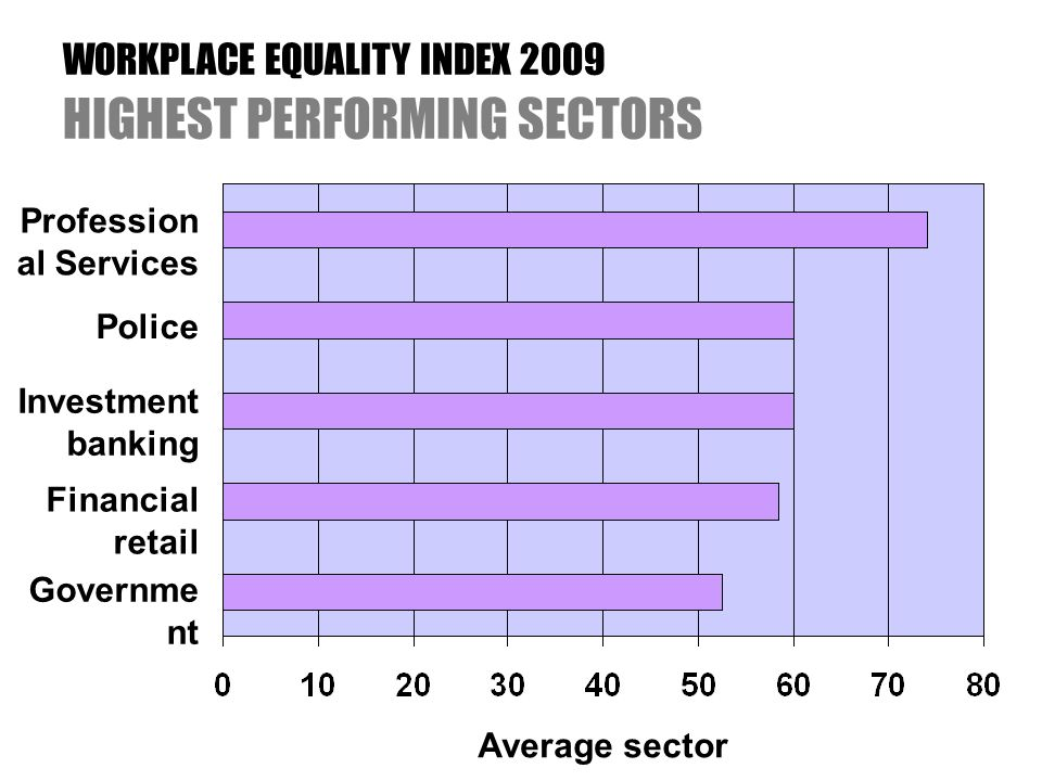 WORKPLACE EQUALITY INDEX 2009 HIGHEST PERFORMING SECTORS Profession al Services Police Investment banking Financial retail Governme nt Average sector score